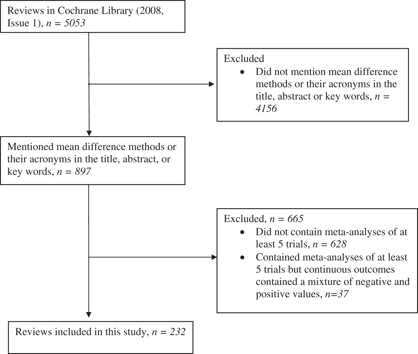 meta-analysis how to calucate mean difference